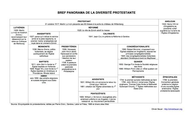 Olivier Bauer: Bref panorama de la diversité protestante