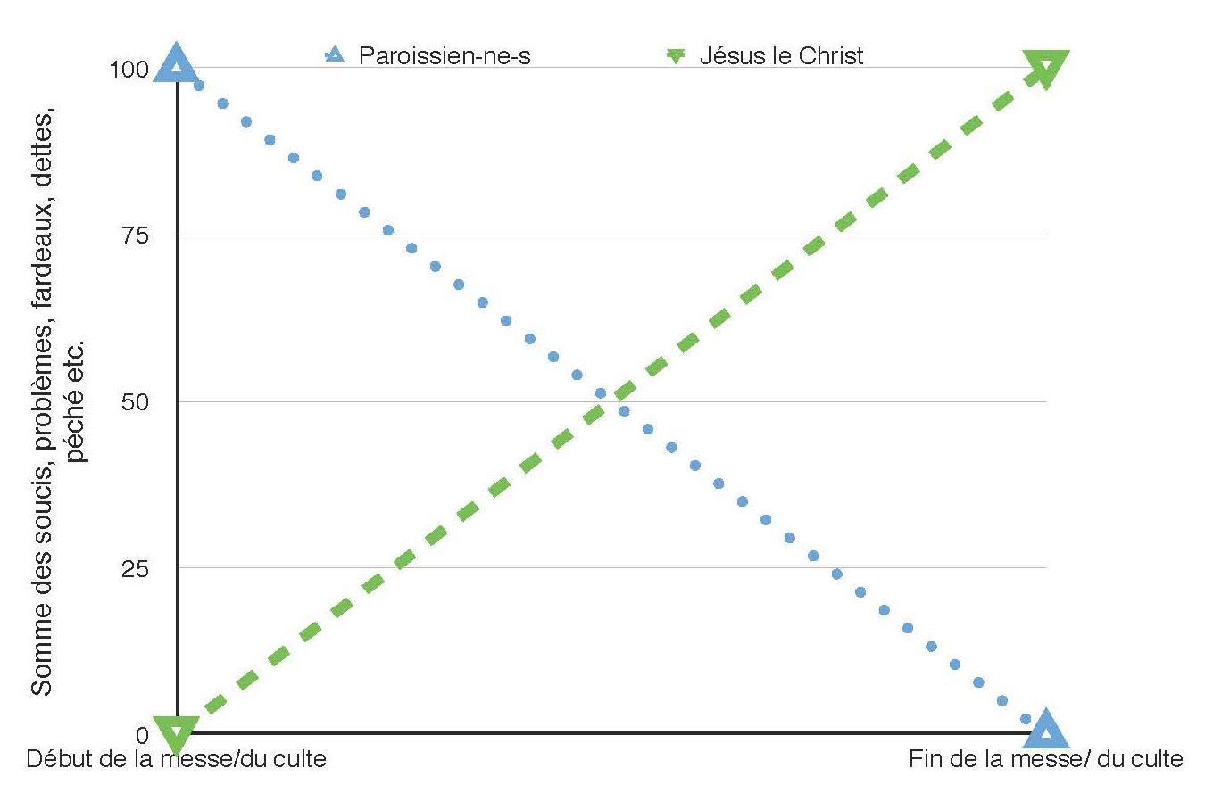Devenir personnel des paroissien-ne-s et de Jésus le Christ dans la messe/le culte. Modèle 1
