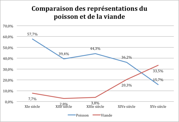 Poisson_Viande