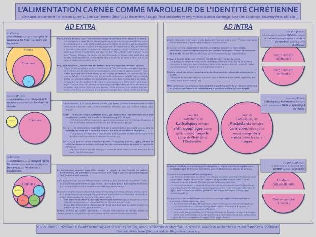 Bauer, O. (2012). L'alimentation carnée comme marqueur de l'identité