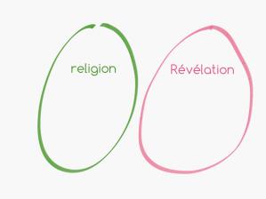 La religion et la Révélation distinguées dans deux sphères séparées