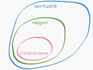 le christianisme fait partie de la religion qui fait partie de la spiritualité