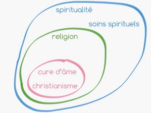 La cure d'âme est une manière chrétienne d'apporter des soins spirituels